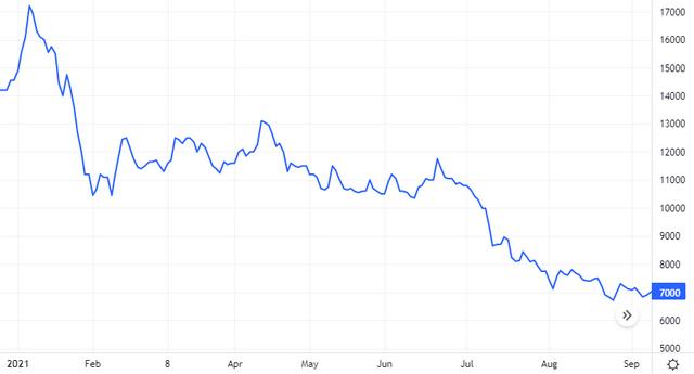 Diễn biến giá cổ phiếu HNG. Nguồn: Tradingview.