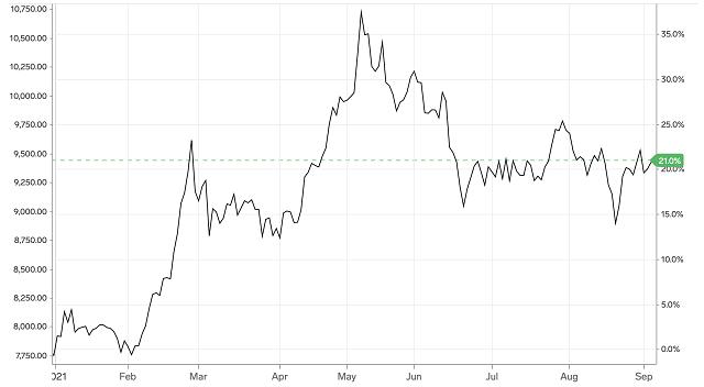 Diễn biến giá kim loại đồng trên Sàn giao dịch Comex kể từ đầu năm đến nay (Đồ hoạ: Markets Insider)