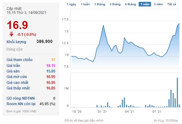 Cổ phiếu KPF tăng 71% về thị giá chỉ sau khoảng 2 tháng giao dịch.