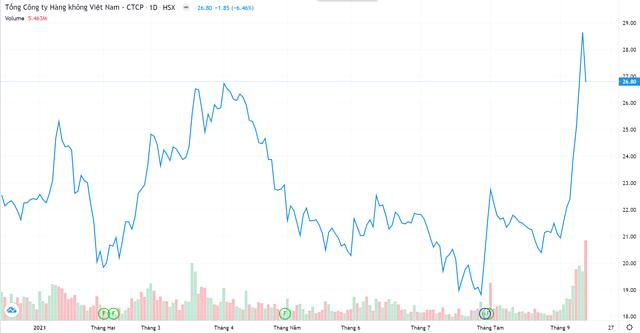 Diễn biến cổ phiếu HVN từ đầu năm. Nguồn: TradingView.