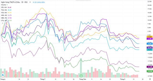 Diễn biến cổ phiếu ngân hàng từ đầu tháng 6. Nguồn: Trading View.