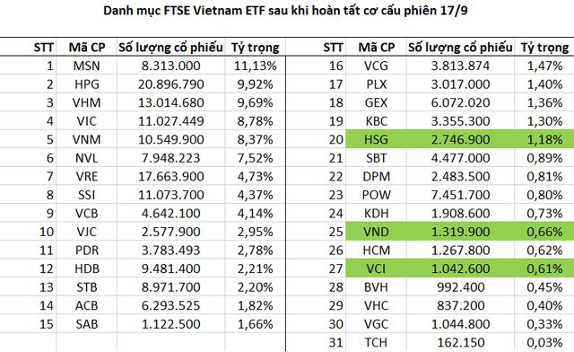 Danh mục Fubon FTSE Vietnam ETF bất ngờ có 31 cổ phiếu sau phiên cơ cấu 17/9