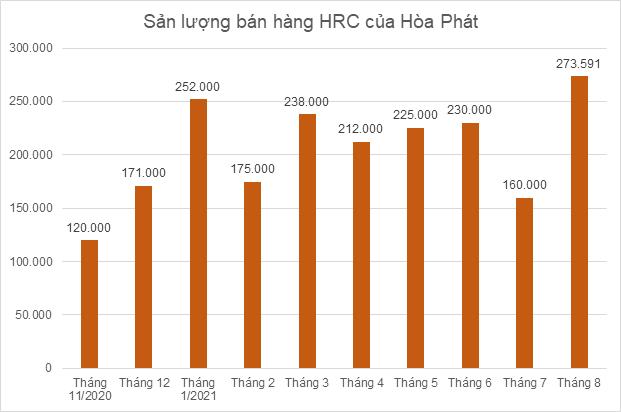 hrc-hoa-phat-8519-1631939328.png