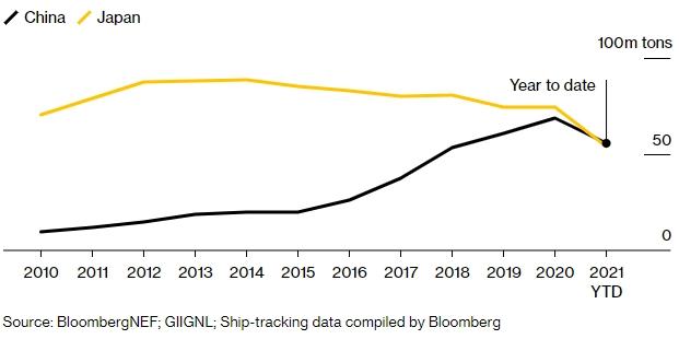 Trung Quốc được cho là sẽ vượt Nhật Bản trở thành nước nhập khẩu nhiên liệu lớn nhất thế giới trong năm nay.