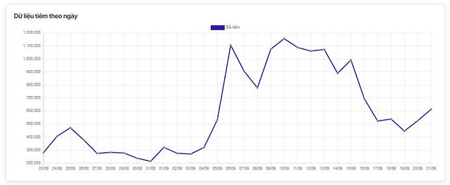 Nguồn: Cổng thông tin tiêm chủng Covid-19