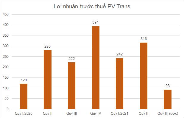 pv-trans-thang9-8182-1632297895.png