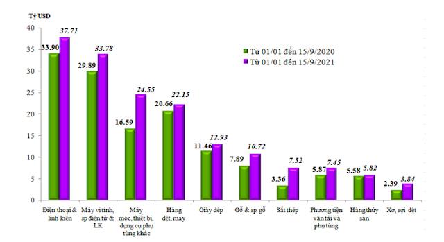 Kim ngạch xuất khẩu của một số nhóm hàng lớn lũy kế từ từ 01/01/2021 đến 15/9/2021 và cùng kỳ năm 2020