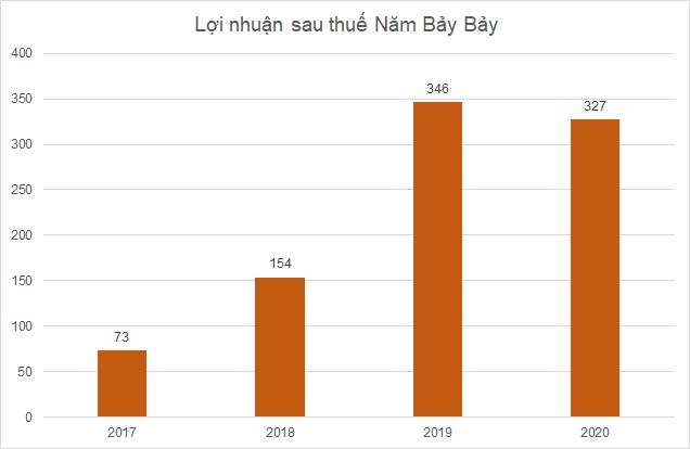 nbb-loi-nhuan-8448-1632469741.png