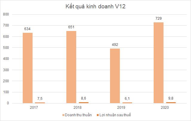 v12-loi-nhuan-3171-1632469385.png