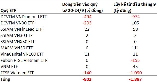 Các quỹ ETFs bị rút vốn mạnh