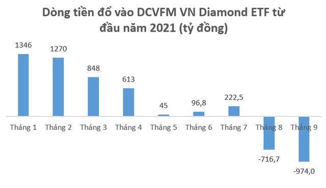 DCVFM VNDiamond ETF bị rút vốn mạnh trong 2 tháng gần đây