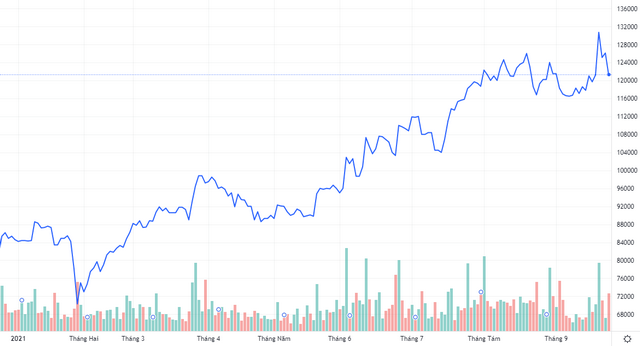 Diễn biến giá cổ phiếu VCS. Nguồn: Tradingview.