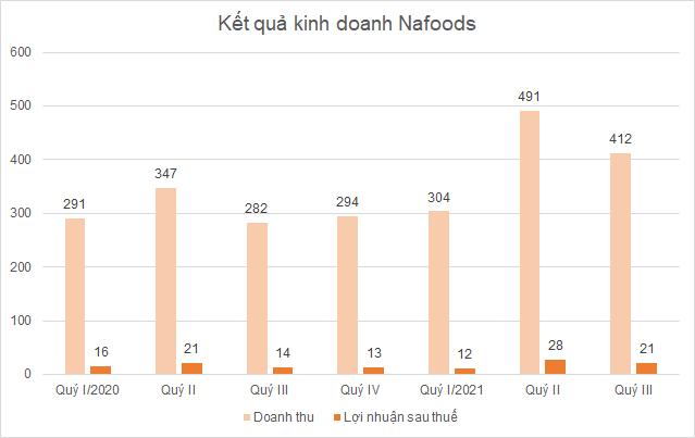 nafoods-quyiii_163274057383.png