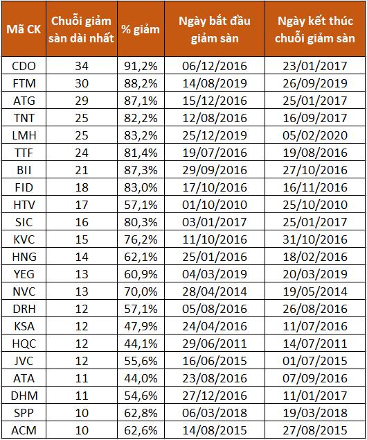 Một số cổ phiếu có chuỗi giảm sàn liên tục trên 10 phiên.