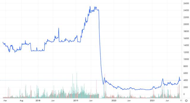 Diễn biến giá cổ phiếu FTM. Nguồn: Tradingview.