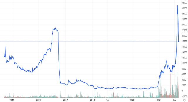 Diễn biến giá cổ phiếu BII. Nguồn: Tradingview.