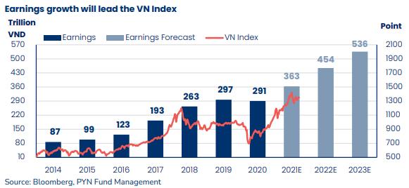 Sếp PYN Elite Fund: VN-Index đang có định giá hấp dẫn, nhiều cổ phiếu được kỳ vọng tăng bằng lần - Ảnh 2.