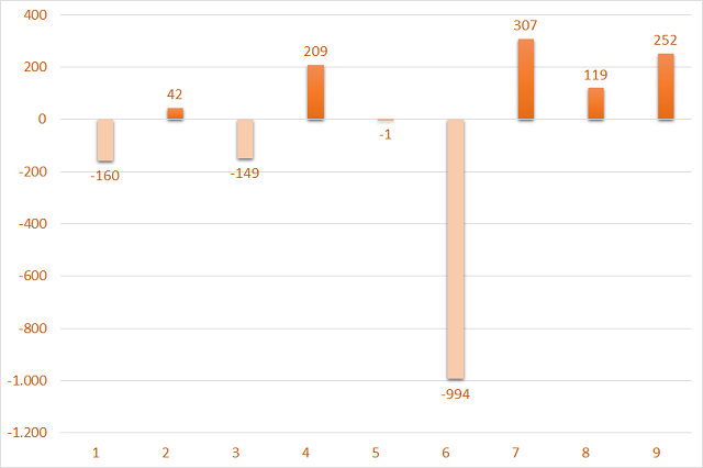 Giá trị mua/bán ròng của khối ngoại sàn HNX theo tháng trong năm 2021. Đơn vị: Tỷ đồng.
