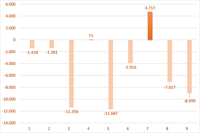Giá trị mua/bán ròng của khối ngoại sàn HoSE theo tháng trong năm 2021. Đơn vị: Tỷ đồng.