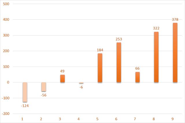 Giá trị mua/bán ròng của khối ngoại sàn UPCoM theo tháng trong năm 2021. Đơn vị: Tỷ đồng.