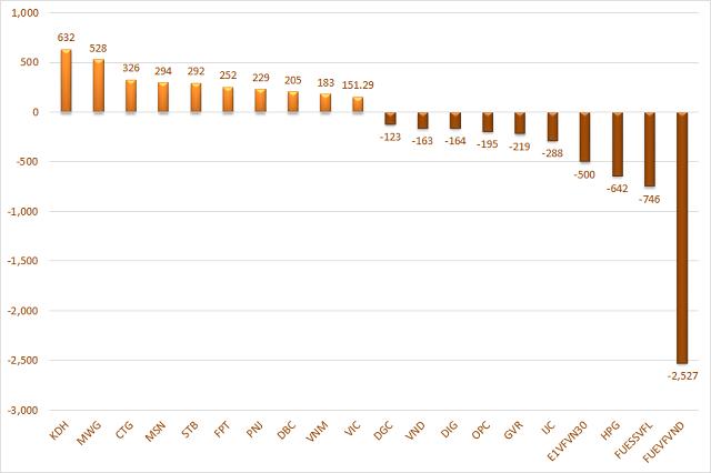 10 cổ phiếu có giá trị mua, bán ròng của tự doanh lớn nhất. Đơn vị: Tỷ đồng.
