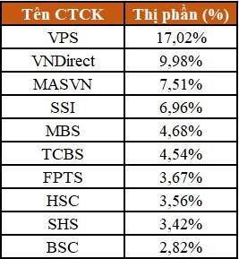 Top 10 thị phần môi giới cổ phiếu sàn HNX quý III. Nguồn: HNX.