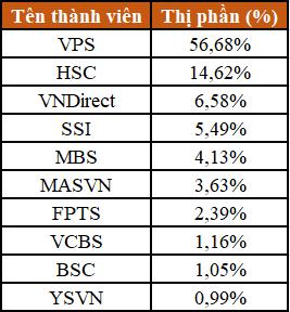 Top 10 thị phần môi giới phái sinh quý III. Nguồn: HNX.