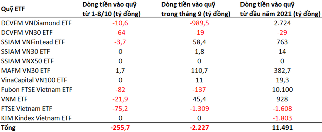 Dòng vốn ETFs tiếp tục rút khỏi TTCK Việt Nam trong những ngày đầu tháng 10