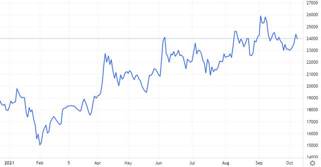 Diễn biến giá cổ phiếu GEX. Nguồn: Tradingview.