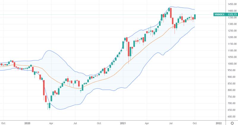 Xu thế dòng tiền: Hết tin xấu, thị trường vững đà tăng?