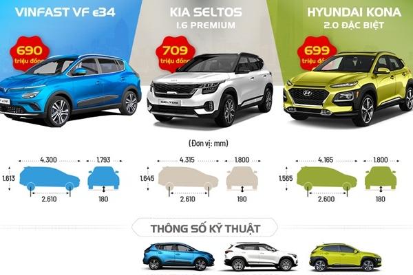 So trang bị VinFast VF e34 và xe xăng cùng tầm giá 700 triệu đồng