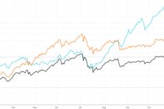 Xu thế dòng tiền: Mùa báo cáo lợi nhuận quý III sắp hết, thị trường còn động lực nào?